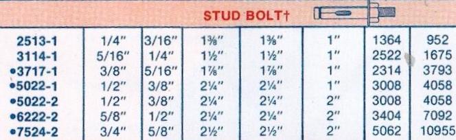 280pc : Foundation bolt weight chart